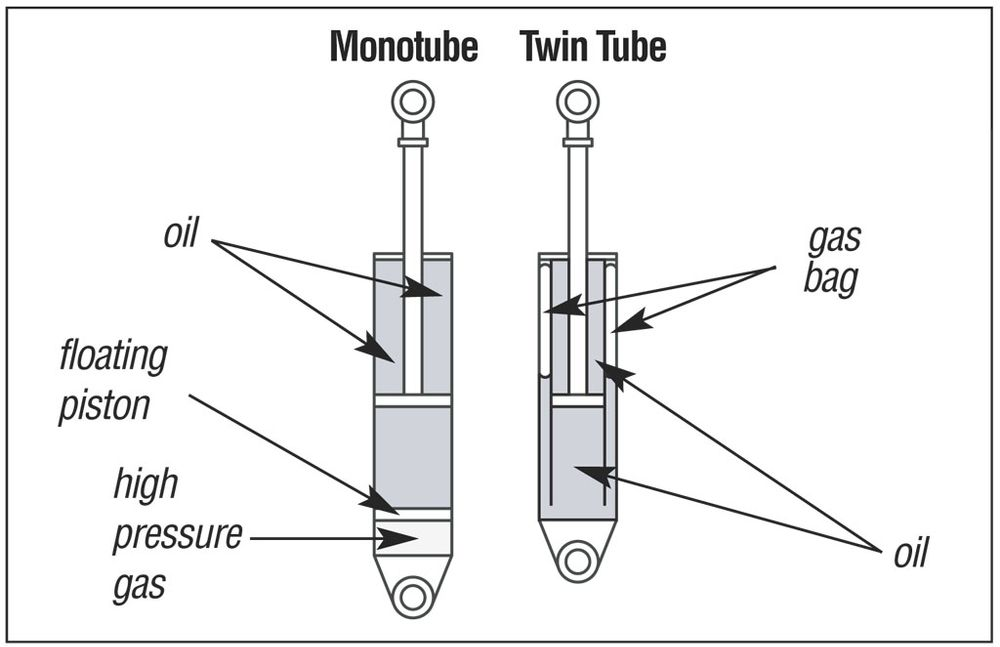 Monotube or Twin Tube coilovers for Infiniti G37?